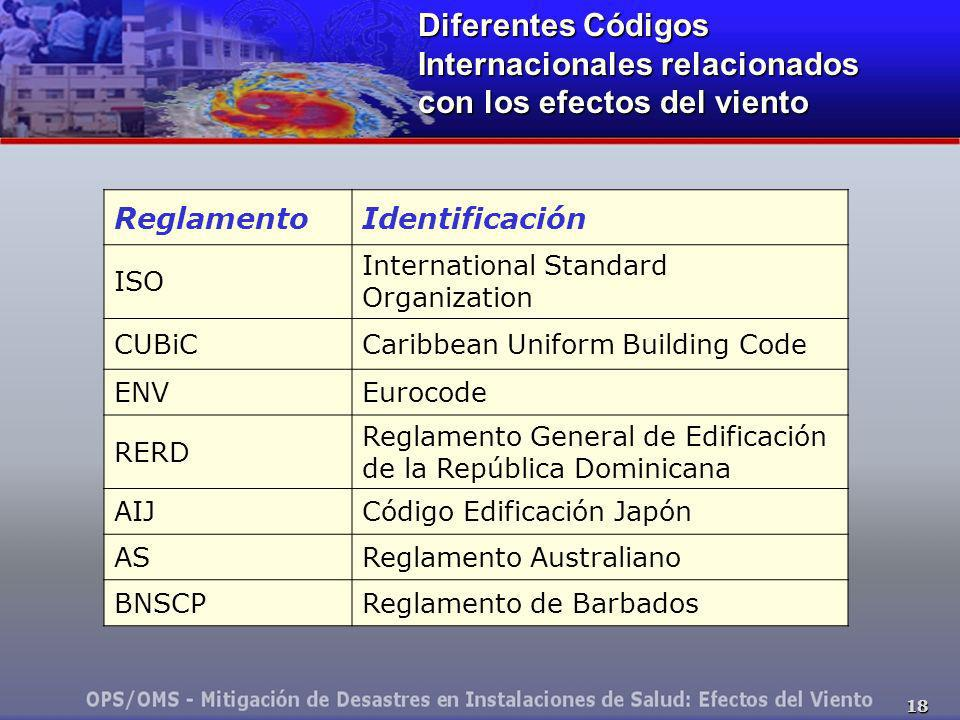 Diferentes Códigos Internacionales relacionados con los efectos del viento