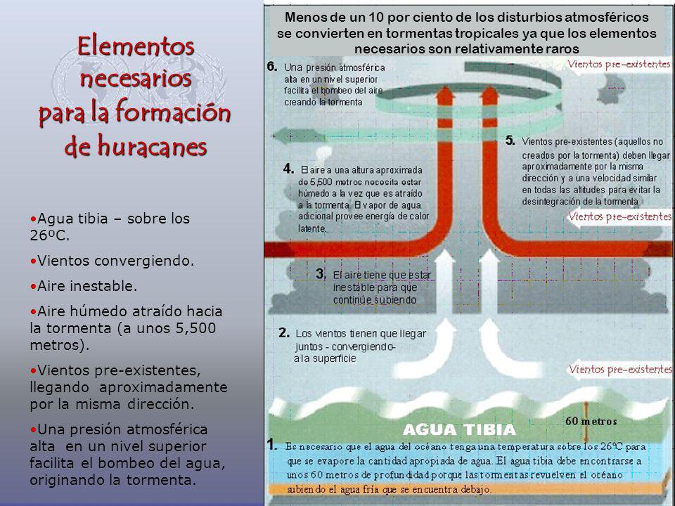 Elementos necesarios para la formación de huracanes
