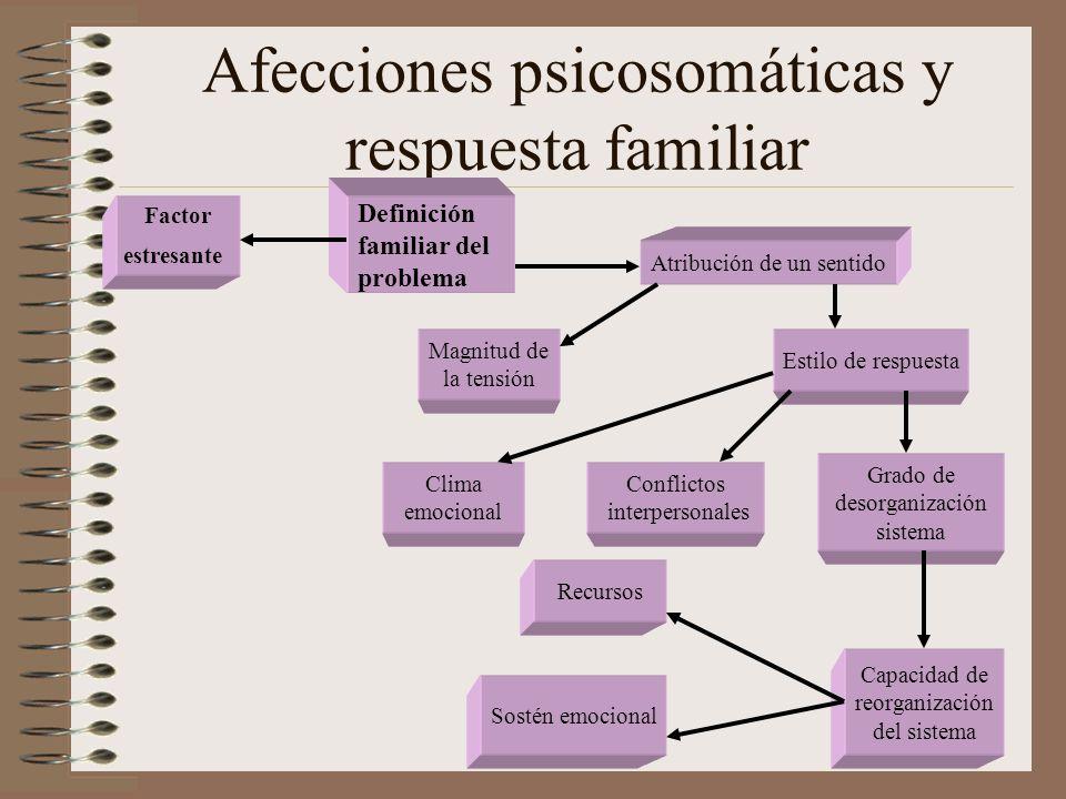 Afecciones psicosomáticas y respuesta familiar