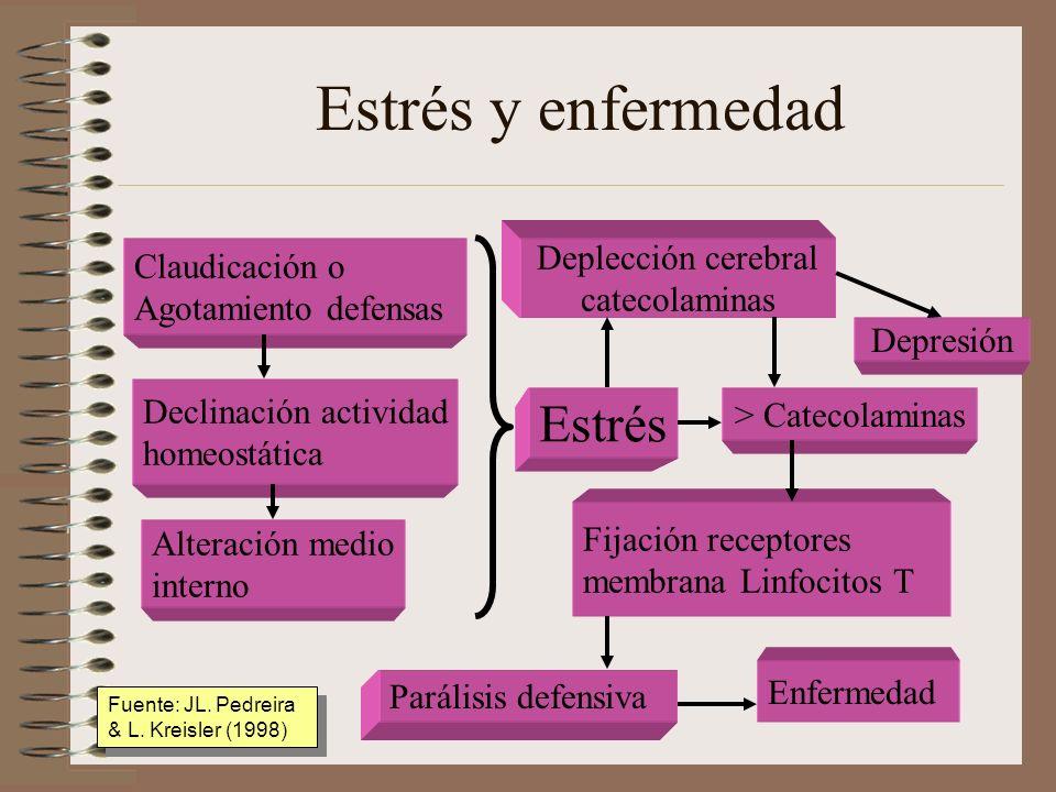 Estrés y enfermedad Estrés Deplección cerebral Claudicación o