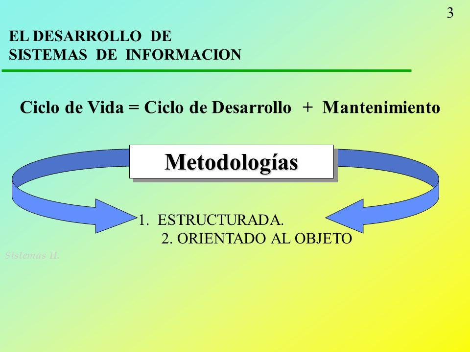 Metodologías Ciclo de Vida = Ciclo de Desarrollo + Mantenimiento