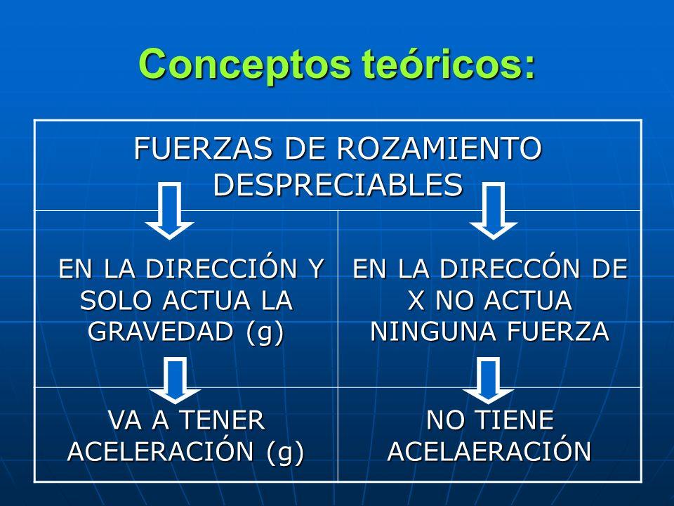 Conceptos teóricos: FUERZAS DE ROZAMIENTO DESPRECIABLES