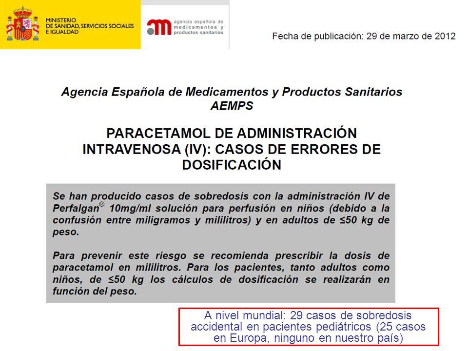 A nivel mundial: 29 casos de sobredosis accidental en pacientes pediátricos (25 casos en Europa, ninguno en nuestro país)