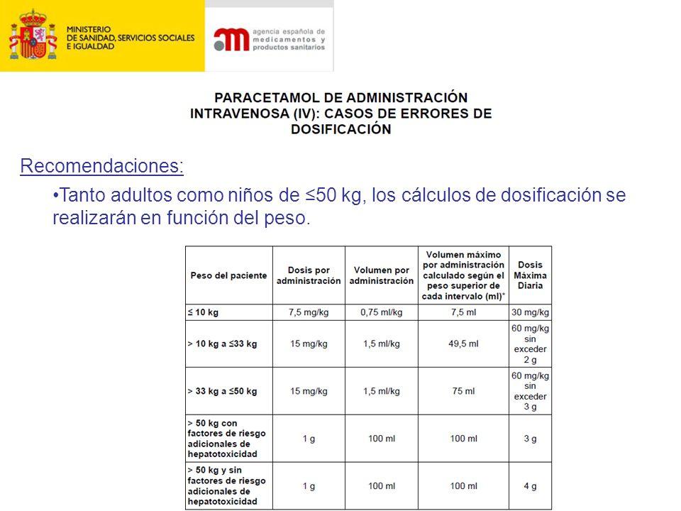 Recomendaciones: Tanto adultos como niños de ≤50 kg, los cálculos de dosificación se realizarán en función del peso.