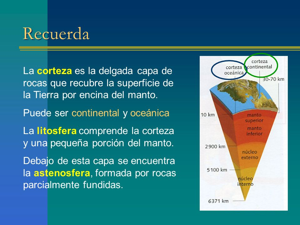 Recuerda La corteza es la delgada capa de rocas que recubre la superficie de la Tierra por encina del manto.