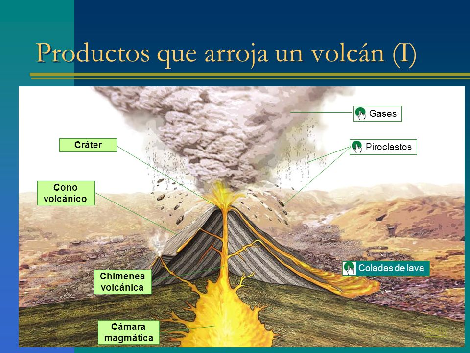 Productos que arroja un volcán (I)