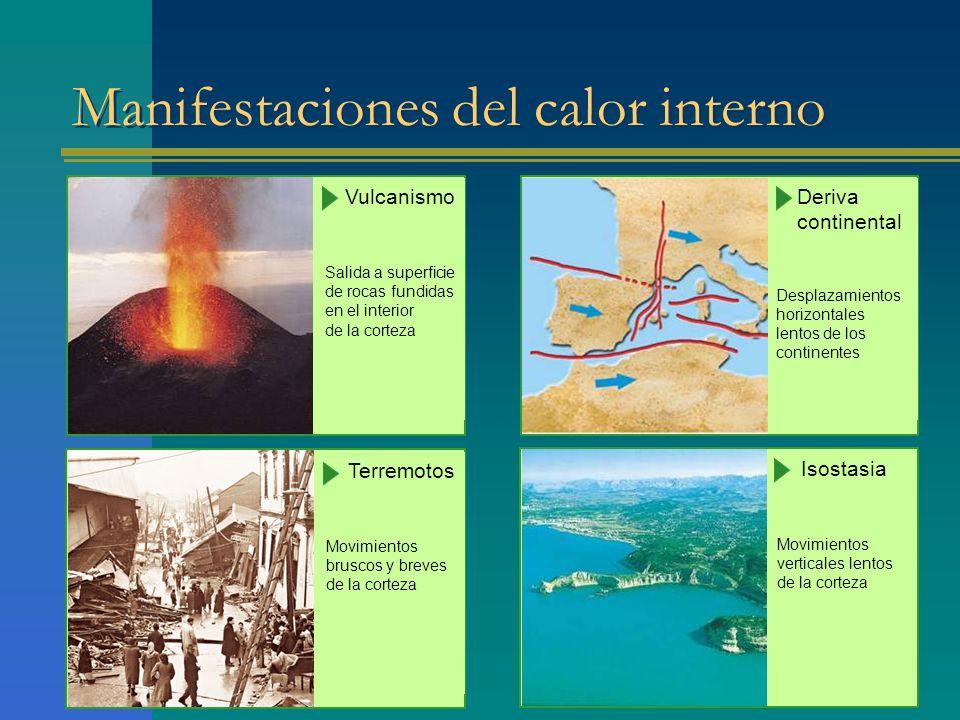 Manifestaciones del calor interno