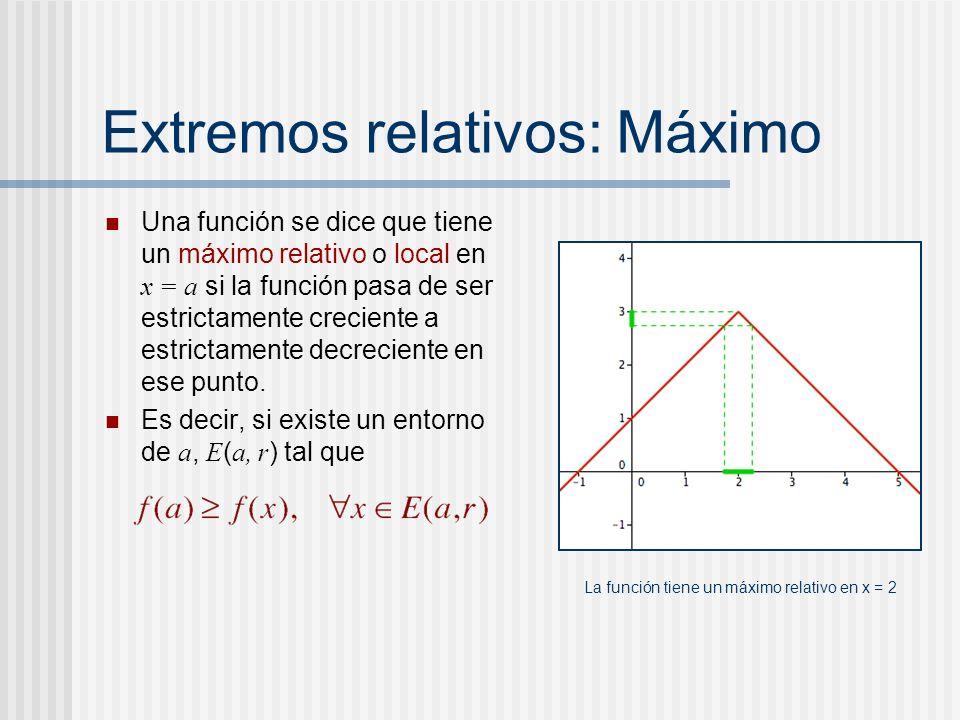 Extremos relativos: Máximo