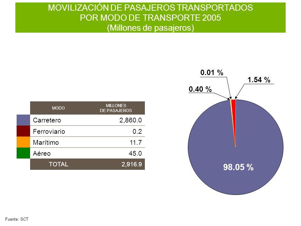 MOVILIZACIÓN DE PASAJEROS TRANSPORTADOS POR MODO DE TRANSPORTE 2005 (Millones de pasajeros)