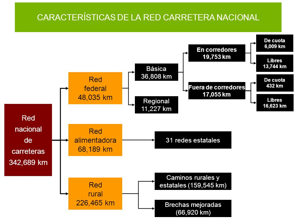 CARACTERÍSTICAS DE LA RED CARRETERA NACIONAL