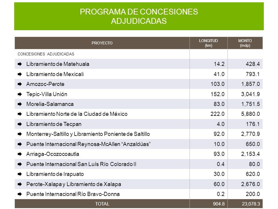 PROGRAMA DE CONCESIONES ADJUDICADAS