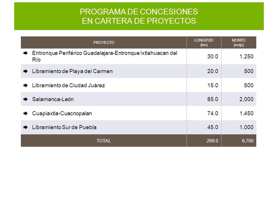 PROGRAMA DE CONCESIONES EN CARTERA DE PROYECTOS