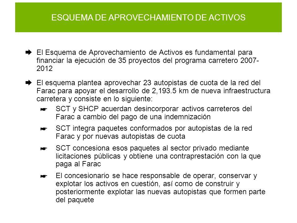 ESQUEMA DE APROVECHAMIENTO DE ACTIVOS