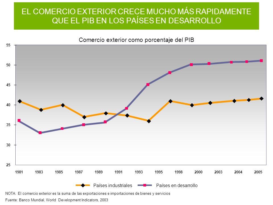 Comercio exterior como porcentaje del PIB