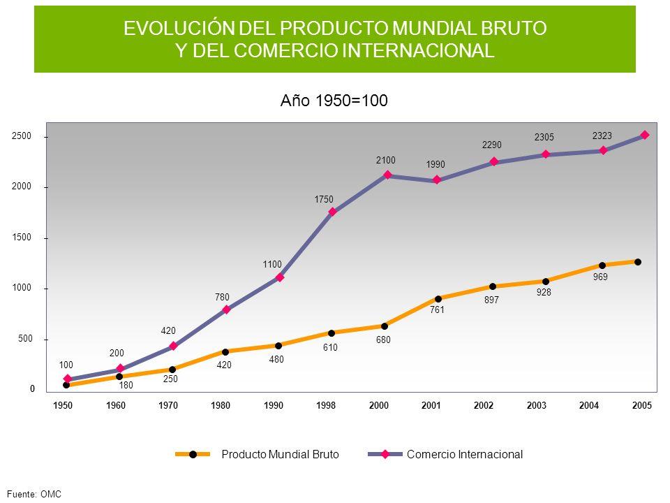 EVOLUCIÓN DEL PRODUCTO MUNDIAL BRUTO Y DEL COMERCIO INTERNACIONAL