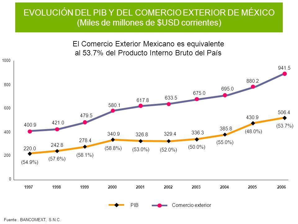 EVOLUCIÓN DEL PIB Y DEL COMERCIO EXTERIOR DE MÉXICO (Miles de millones de $USD corrientes)