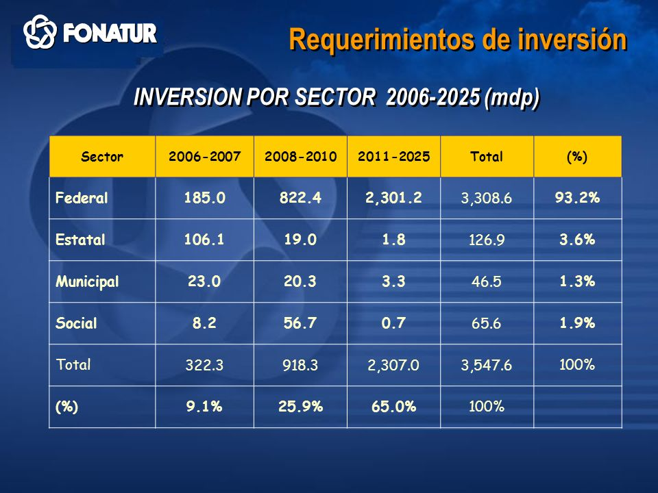 INVERSION POR SECTOR 2006-2025 (mdp)