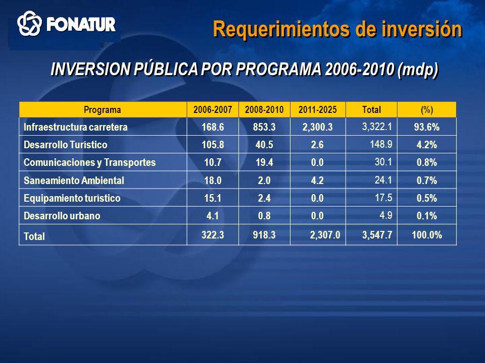INVERSION PÚBLICA POR PROGRAMA 2006-2010 (mdp)