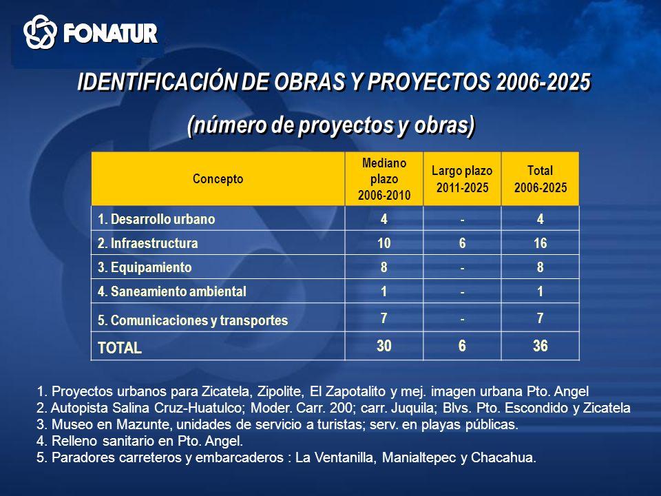 IDENTIFICACIÓN DE OBRAS Y PROYECTOS 2006-2025