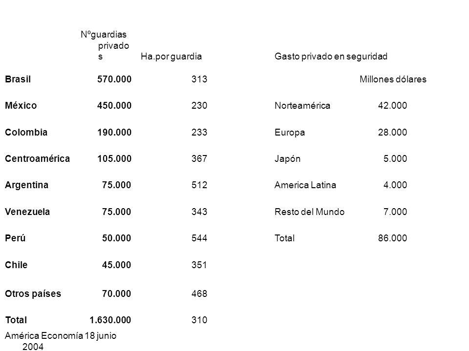 Nºguardias privados Ha.por guardia. Gasto privado en seguridad. Brasil. 570.000. 313. Millones dólares.