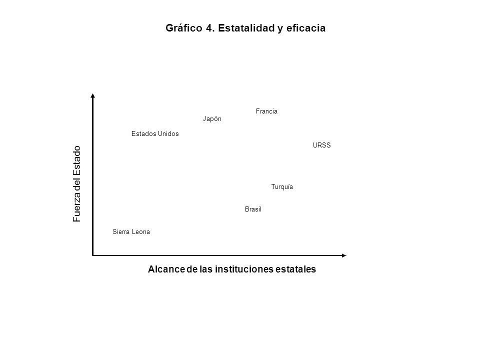 Gráfico 4. Estatalidad y eficacia