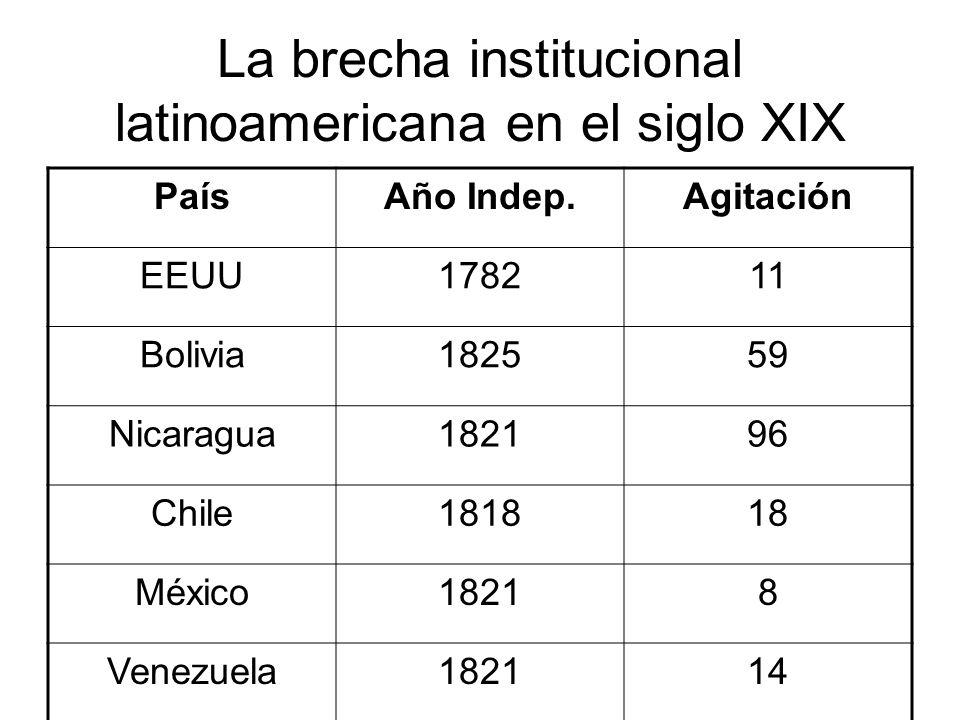 La brecha institucional latinoamericana en el siglo XIX