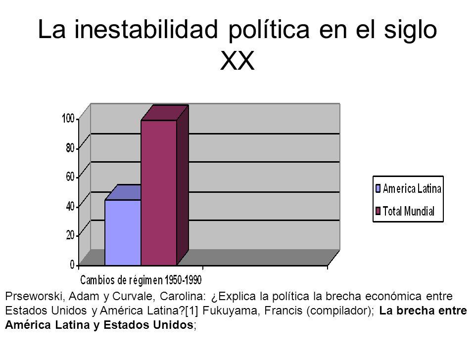 La inestabilidad política en el siglo XX