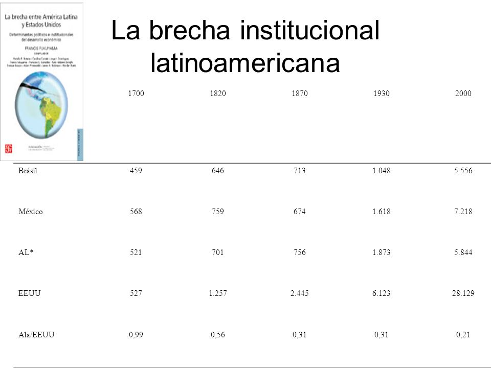 La brecha institucional latinoamericana