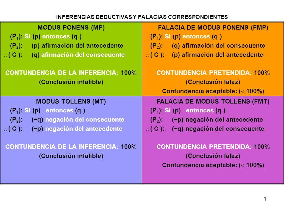 INFERENCIAS DEDUCTIVAS Y FALACIAS CORRESPONDIENTES