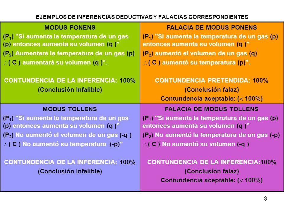 EJEMPLOS DE INFERENCIAS DEDUCTIVAS Y FALACIAS CORRESPONDIENTES