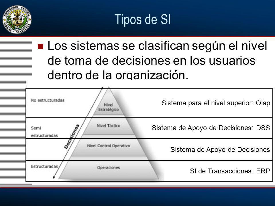 Tipos de SI Los sistemas se clasifican según el nivel de toma de decisiones en los usuarios dentro de la organización.