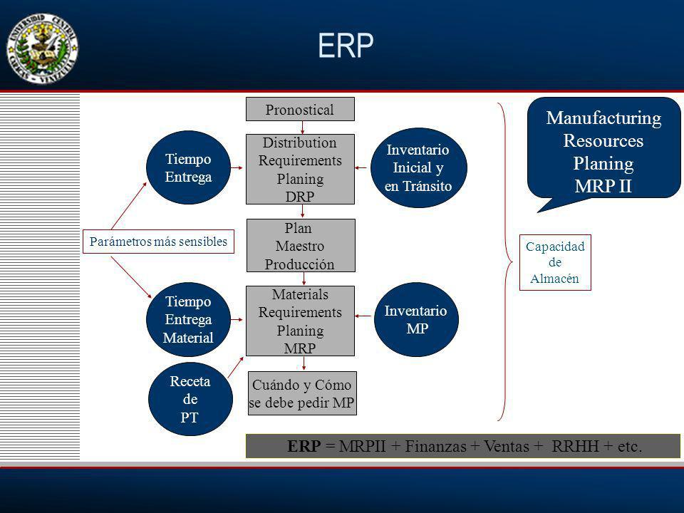 ERP Manufacturing Resources Planing MRP II