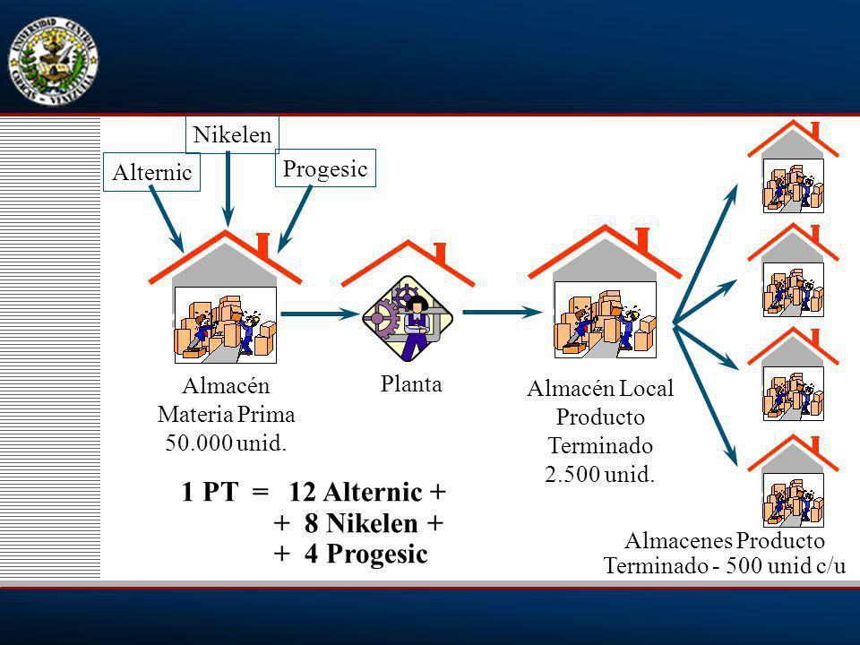 1 PT = 12 Alternic + + 8 Nikelen + + 4 Progesic Nikelen Progesic