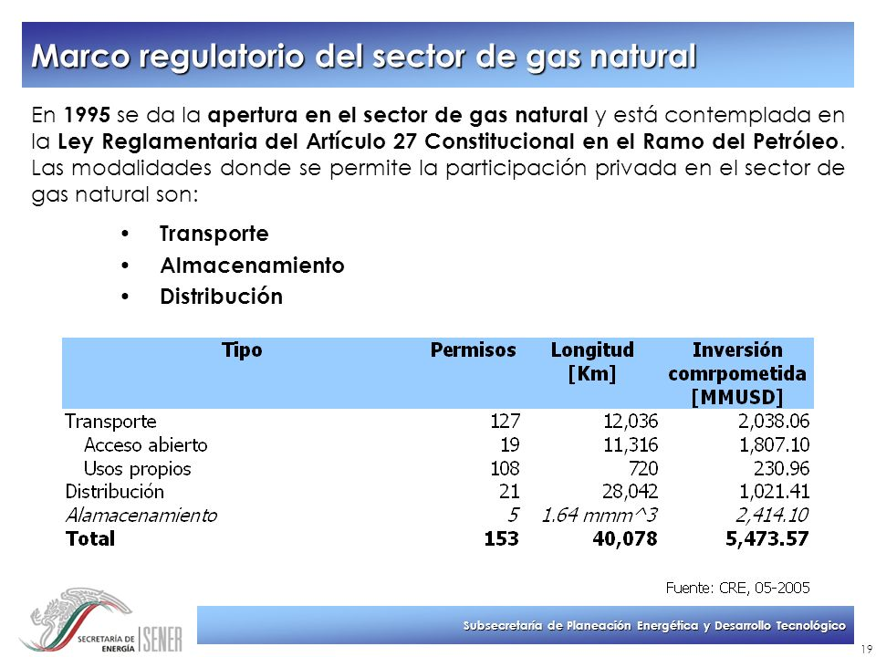 Marco regulatorio del sector de gas natural