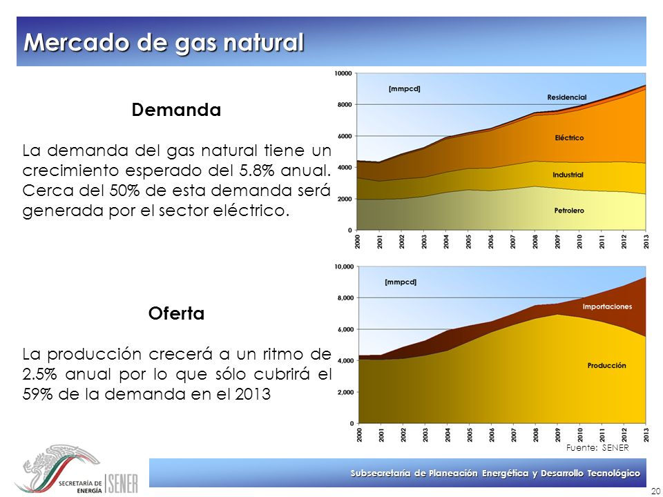 Mercado de gas natural Demanda Oferta
