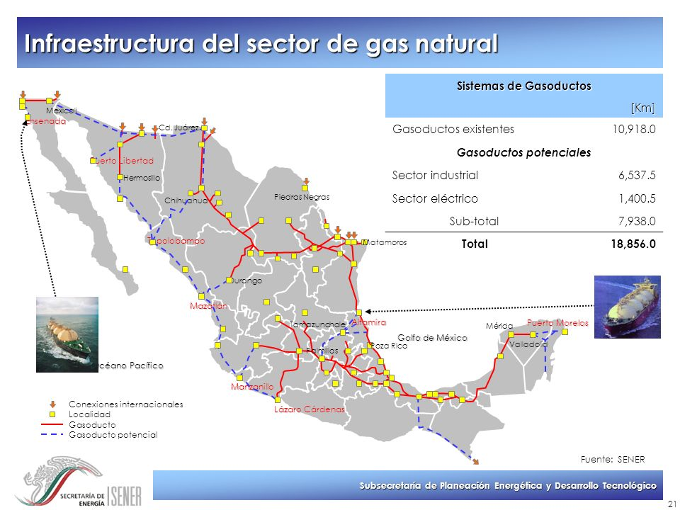 Infraestructura del sector de gas natural