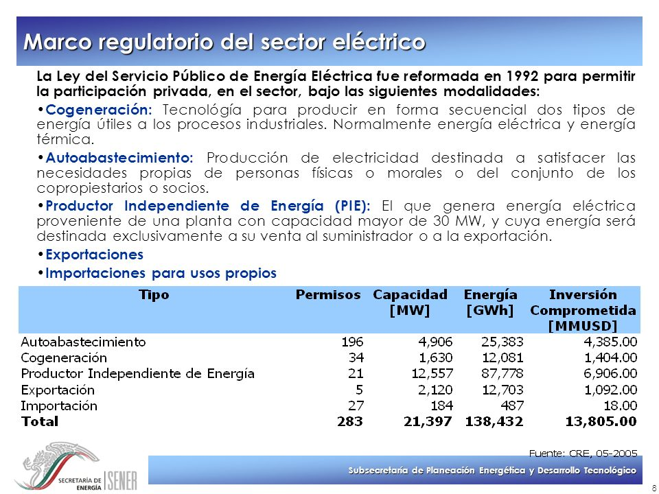 Marco regulatorio del sector eléctrico