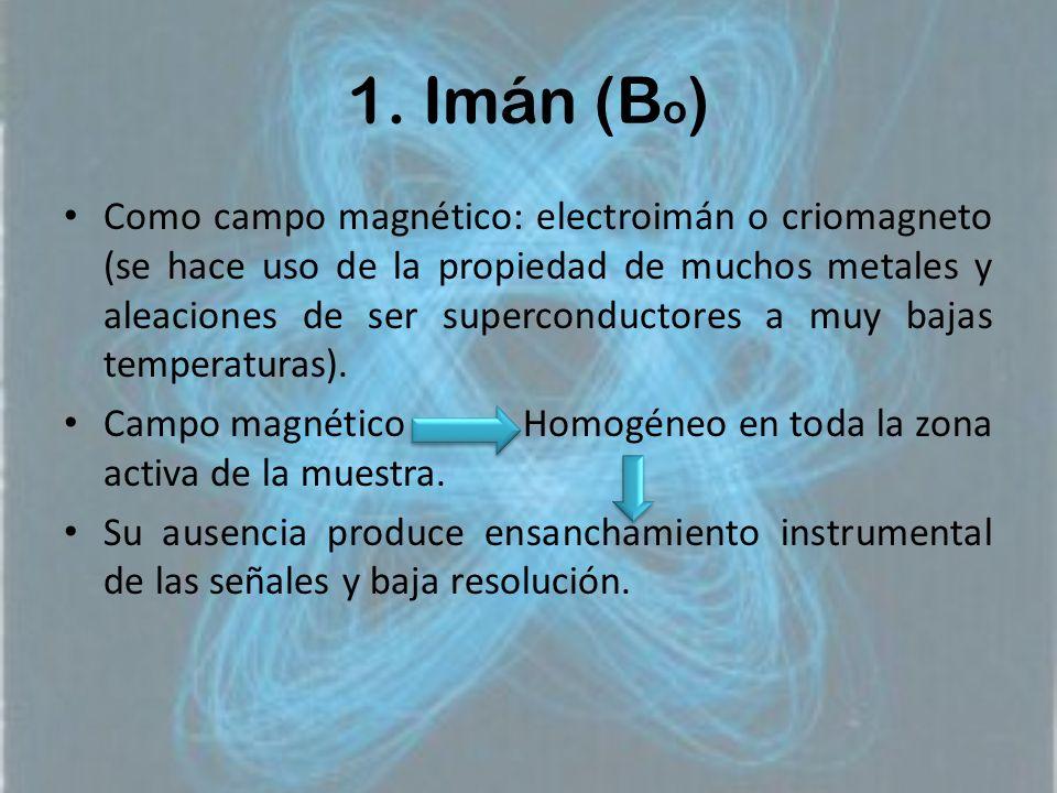 1. Imán (Bo)