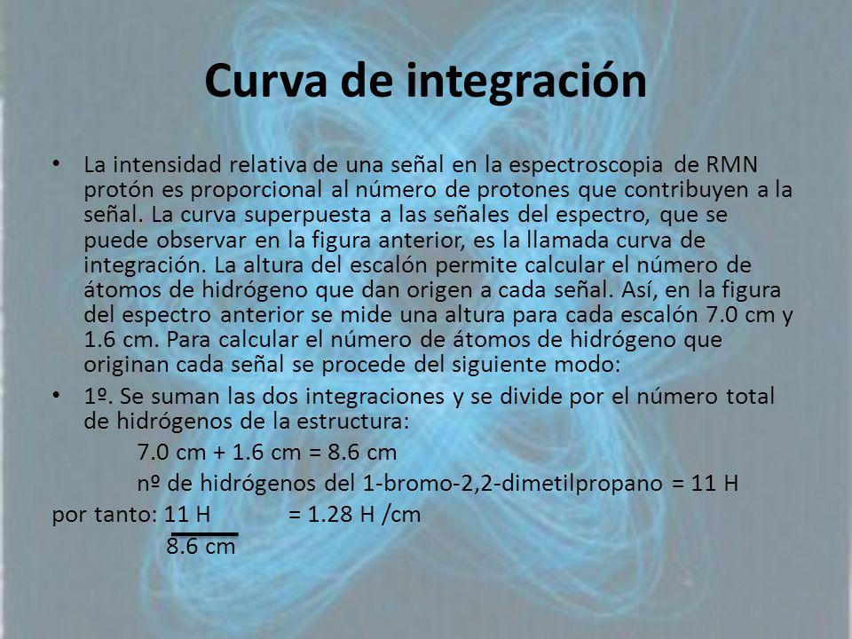 Curva de integración