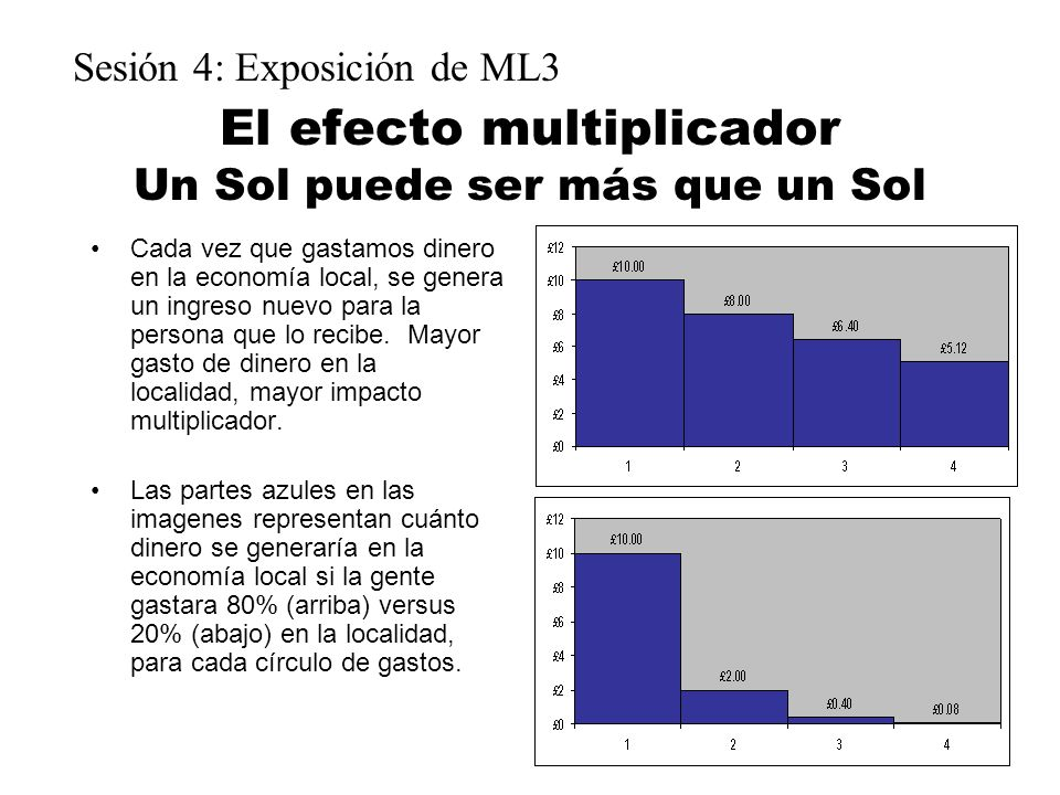 El efecto multiplicador Un Sol puede ser más que un Sol