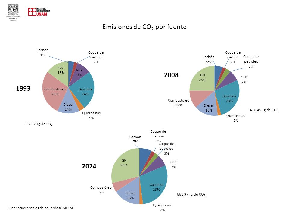 Emisiones de CO2 por fuente