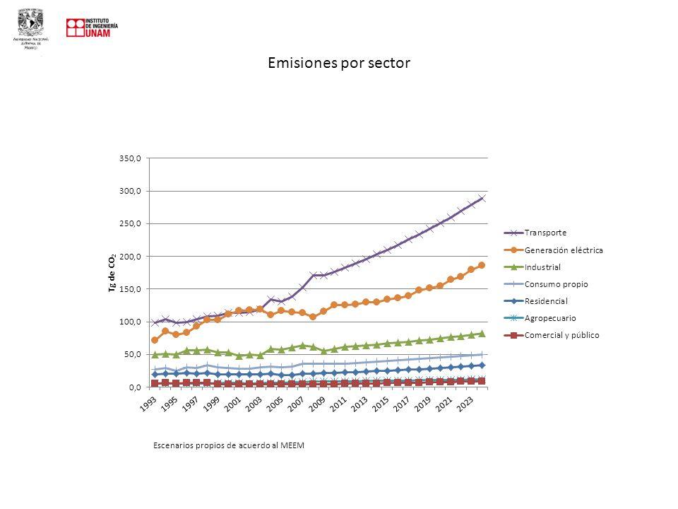 Emisiones por sector Escenarios propios de acuerdo al MEEM
