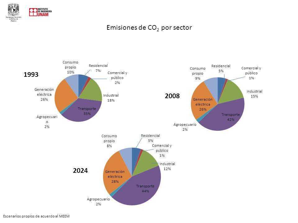 Emisiones de CO2 por sector