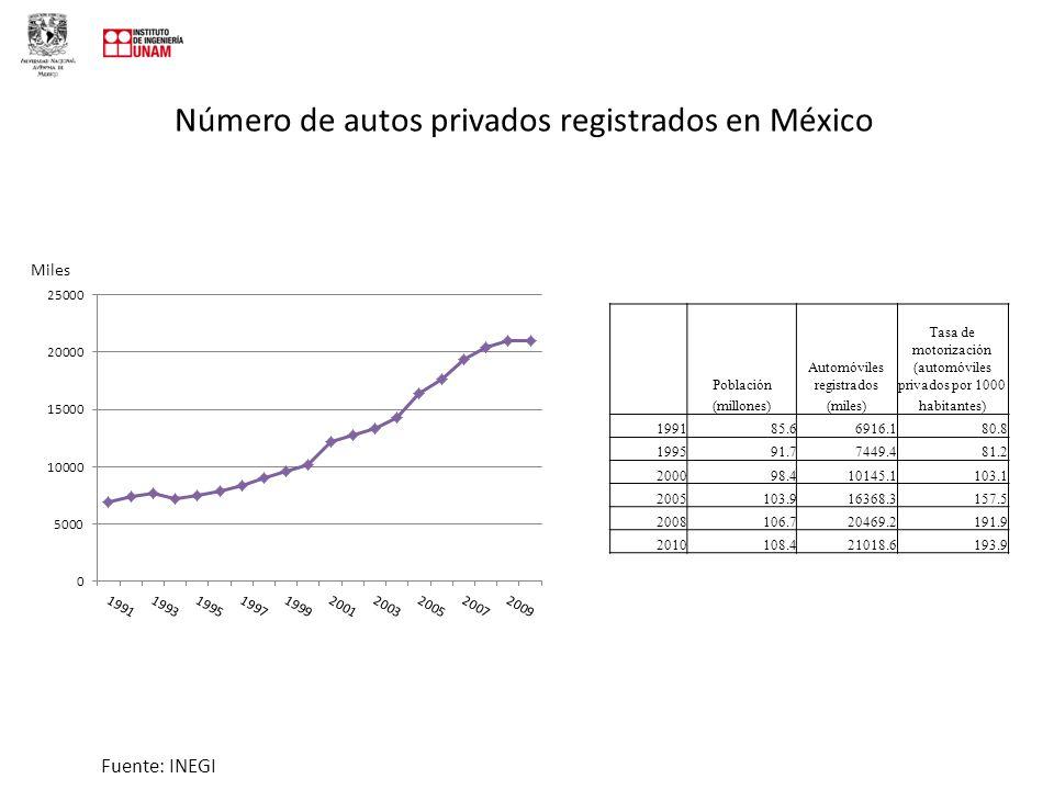 Número de autos privados registrados en México