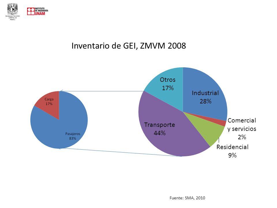Inventario de GEI, ZMVM 2008 Fuente: SMA, 2010