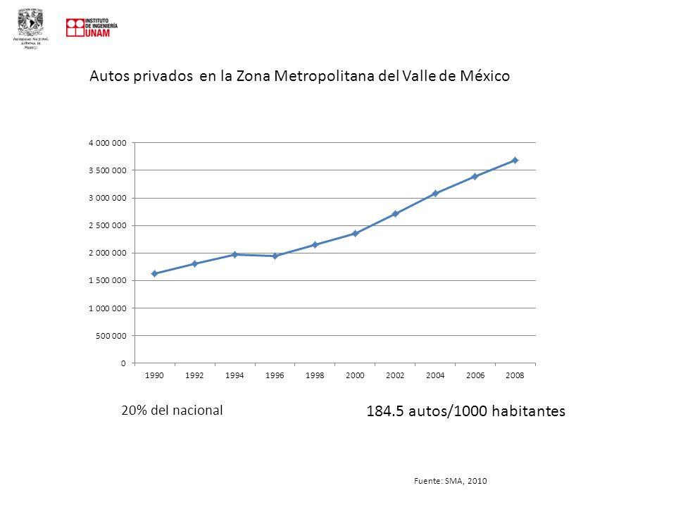 Autos privados en la Zona Metropolitana del Valle de México