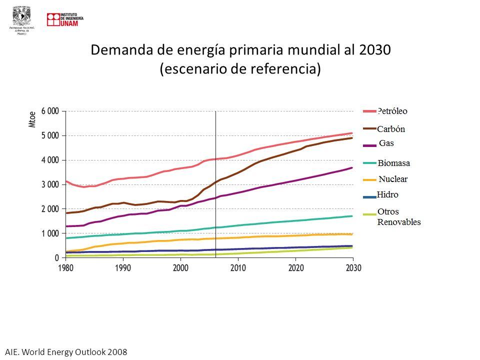 Demanda de energía primaria mundial al 2030 (escenario de referencia)