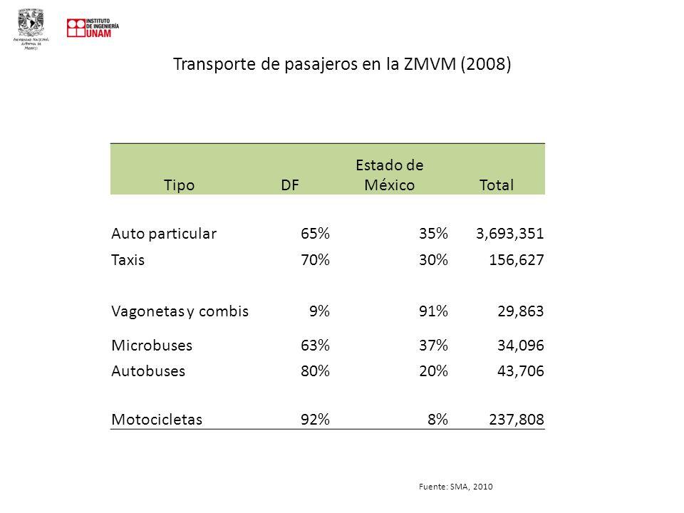Transporte de pasajeros en la ZMVM (2008)