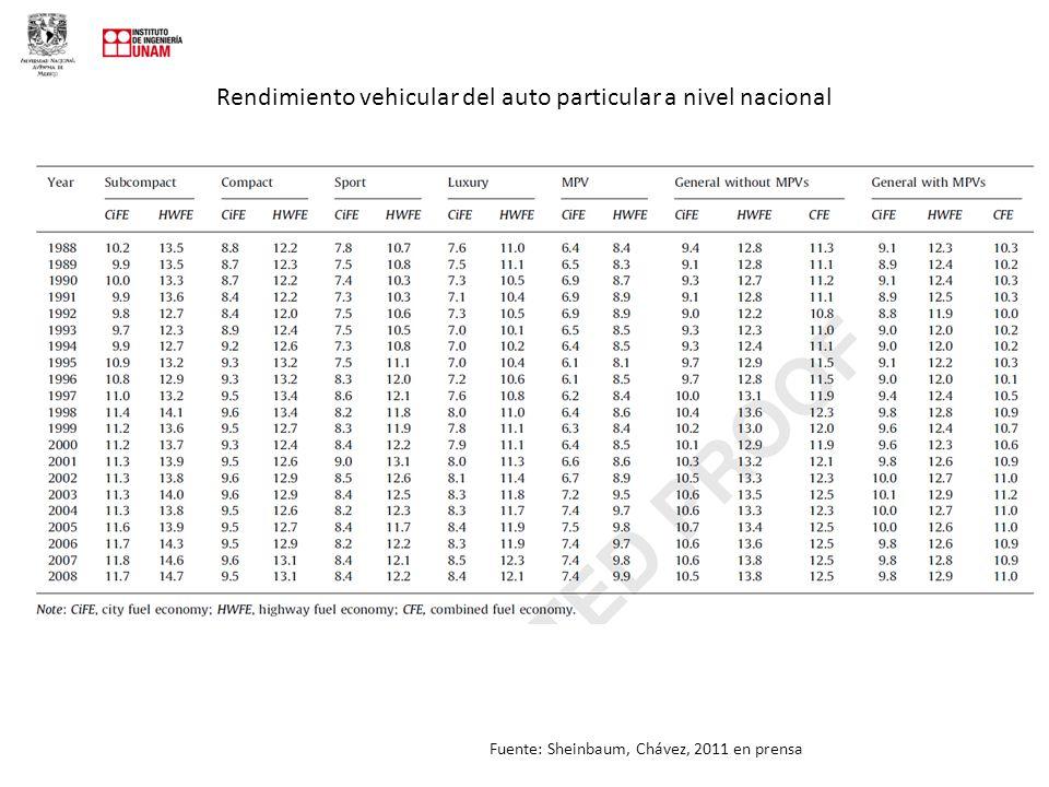 Rendimiento vehicular del auto particular a nivel nacional