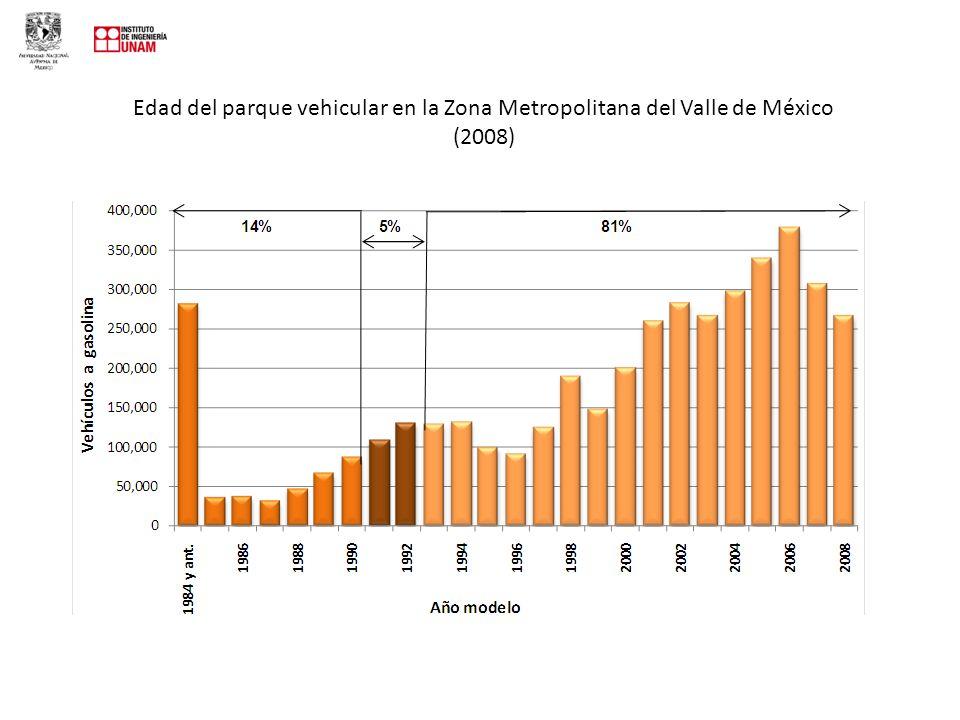 Edad del parque vehicular en la Zona Metropolitana del Valle de México (2008)